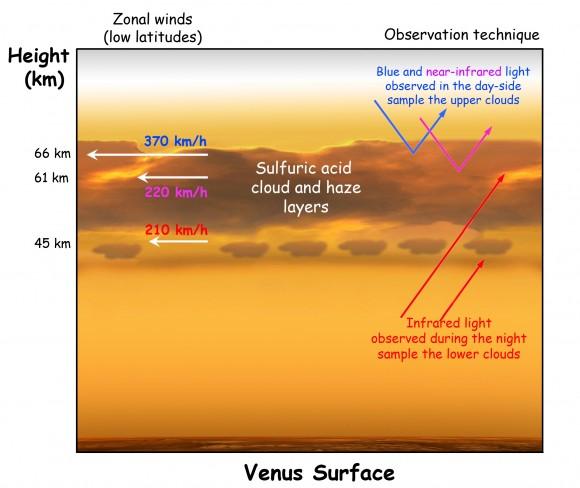 Resultado de imagen de La atmósfera de Venus